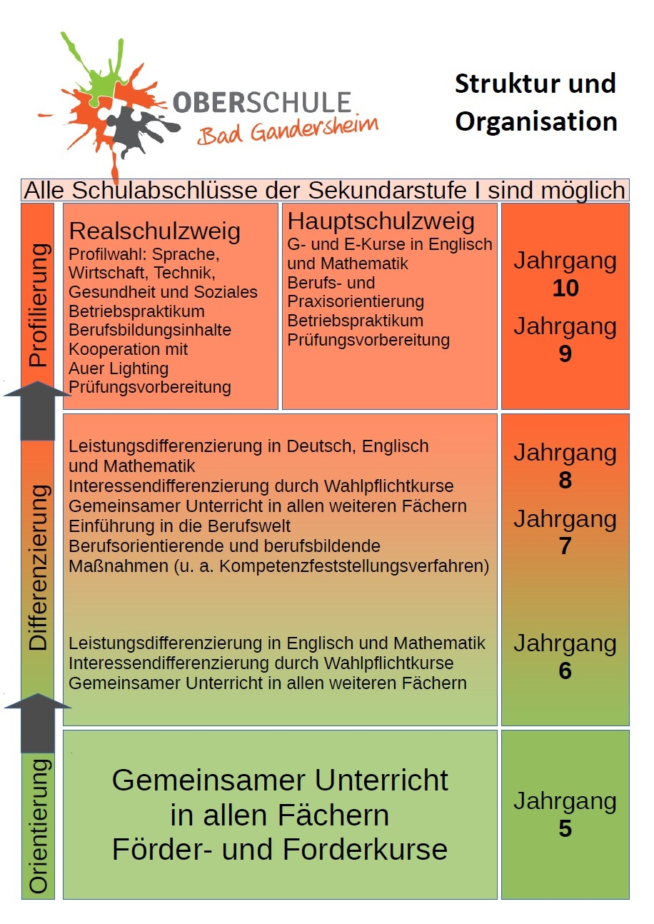 Schulorganisation: Oberschule Gandersheim